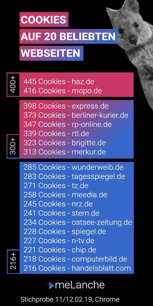 Cookies leicht erklärt